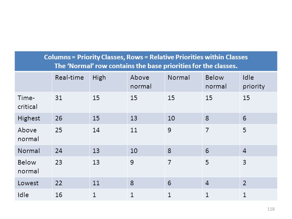 Columns = Priority Classes, Rows = Relative Priorities within Classes