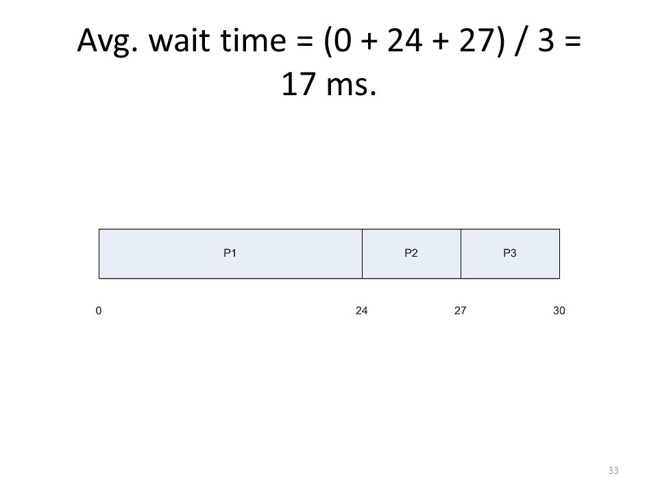 Avg. wait time = (0 + 24 + 27) / 3 = 17 ms.
