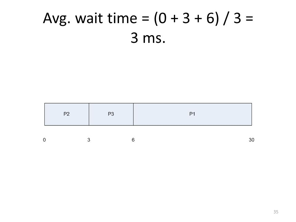 Avg. wait time = (0 + 3 + 6) / 3 = 3 ms.