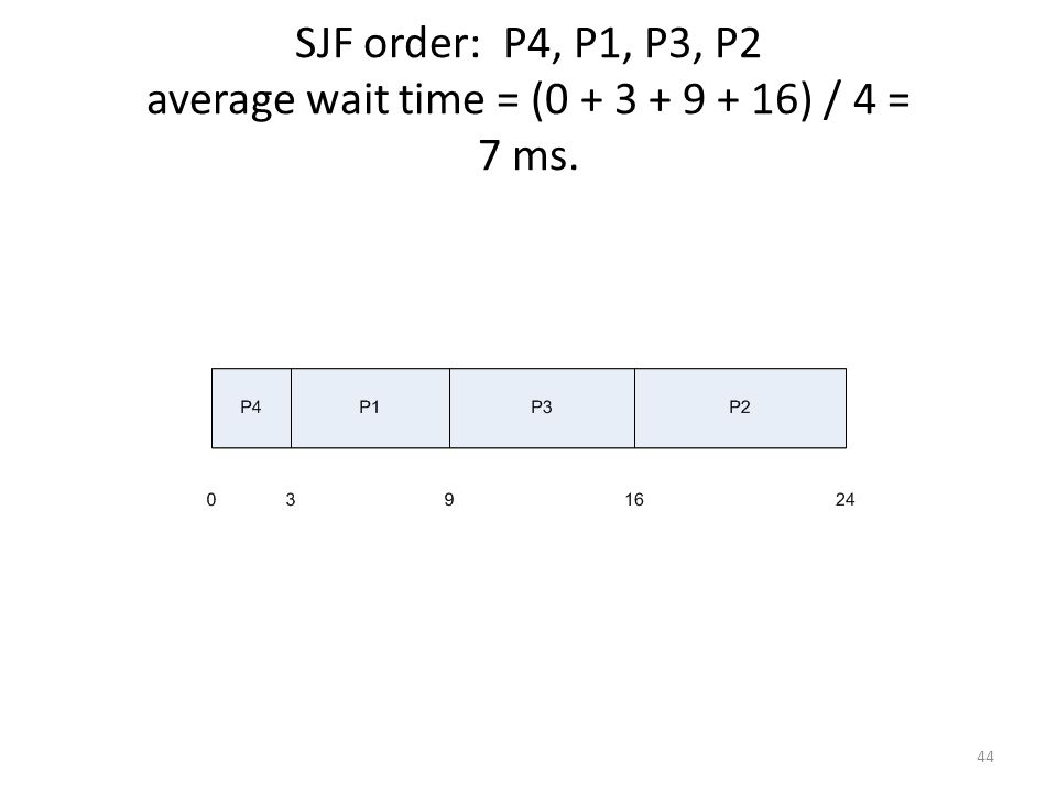SJF order: P4, P1, P3, P2 average wait time = (0 + 3 + 9 + 16) / 4 = 7 ms.