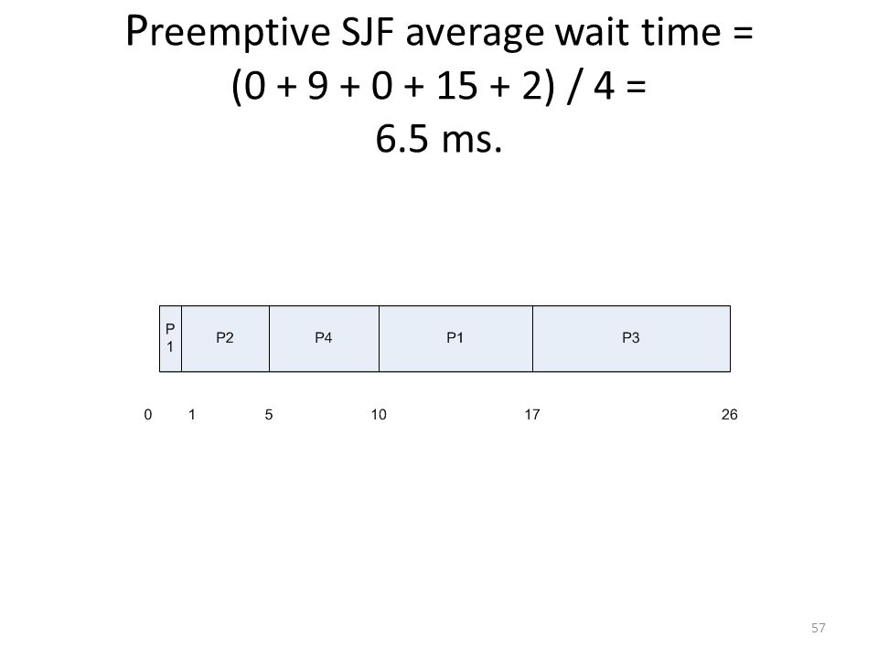 Preemptive SJF average wait time = (0 + 9 + 0 + 15 + 2) / 4 = 6.5 ms.
