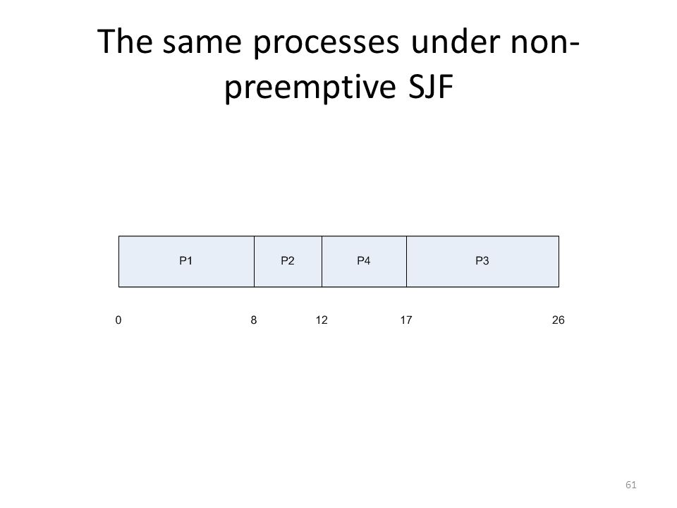 The same processes under non-preemptive SJF