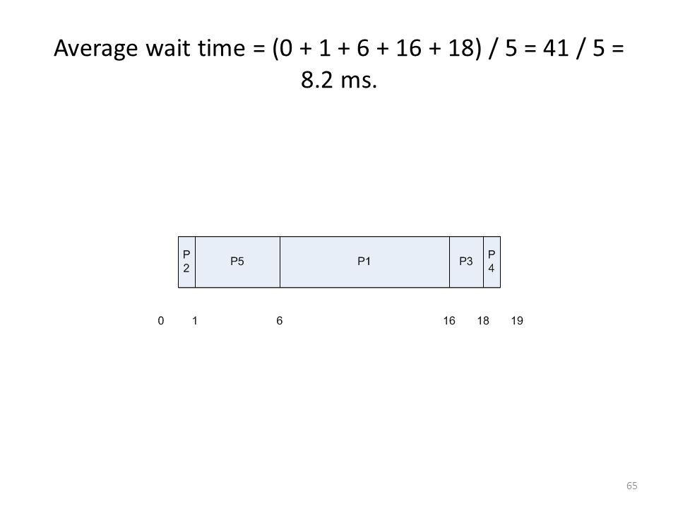 Average wait time = (0 + 1 + 6 + 16 + 18) / 5 = 41 / 5 = 8.2 ms.