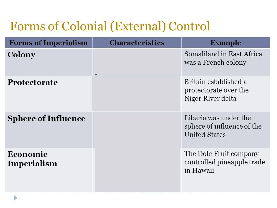 Forms of Colonial (External) Control