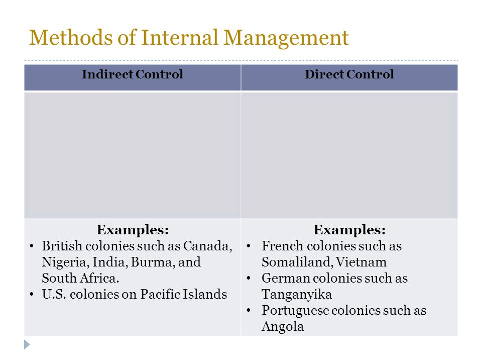 Methods of Internal Management