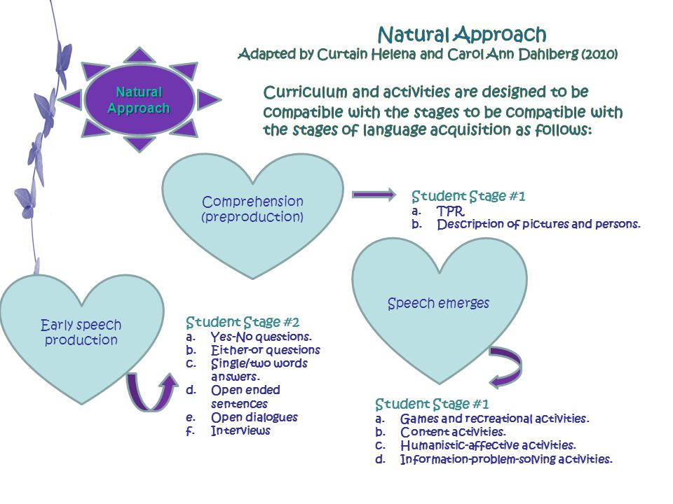 Natural Approach Adapted by Curtain Helena and Carol Ann Dahlberg (2010) Natural Approach.