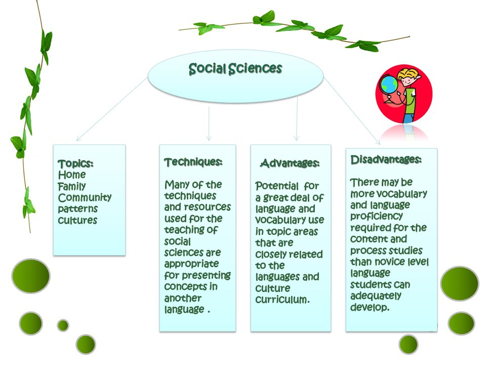 Social Sciences Topics: Home Family Community patterns cultures