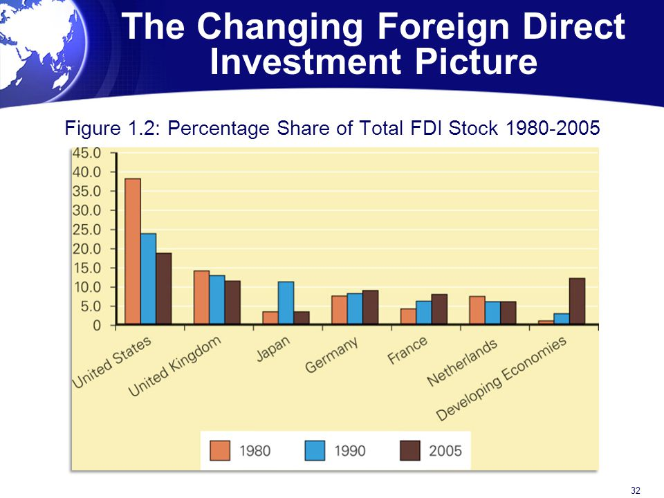 The Changing Foreign Direct Investment Picture