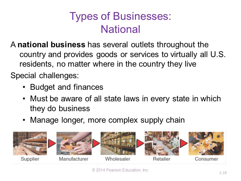 Types of Businesses: National