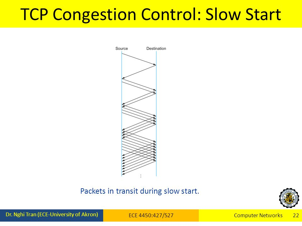 TCP Congestion Control: Slow Start