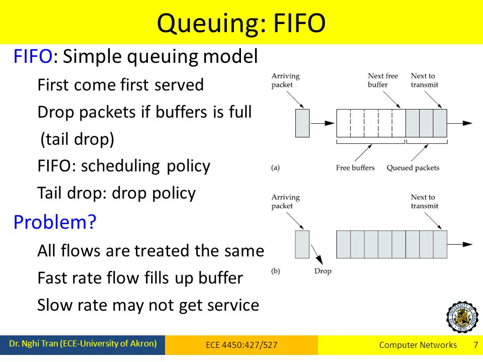 Queuing: FIFO FIFO: Simple queuing model Problem