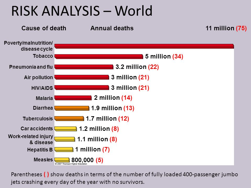 RISK ANALYSIS – World Cause of death Annual deaths 11 million (75)