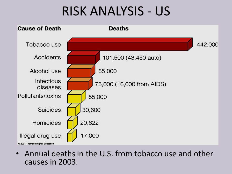 RISK ANALYSIS - US Annual deaths in the U.S. from tobacco use and other causes in 2003.
