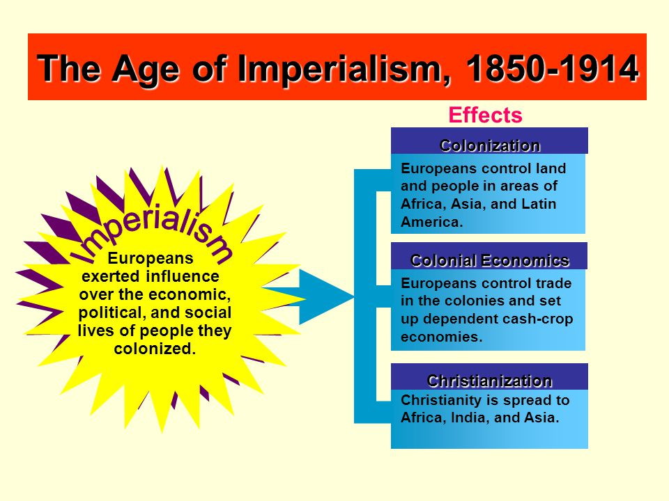 The Age of Imperialism, 1850-1914