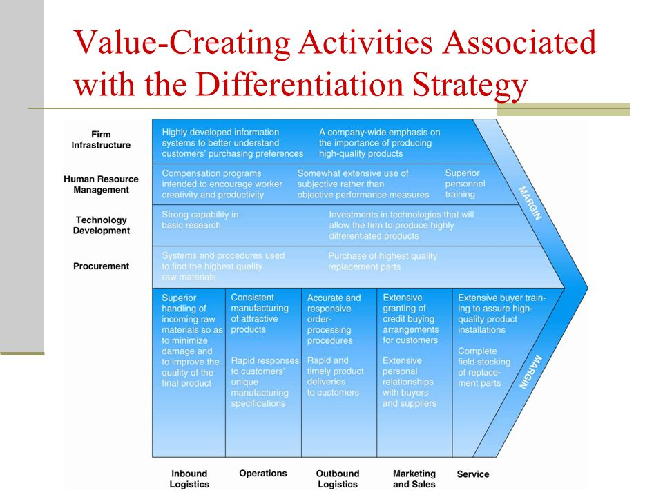 Value-Creating Activities Associated with the Differentiation Strategy