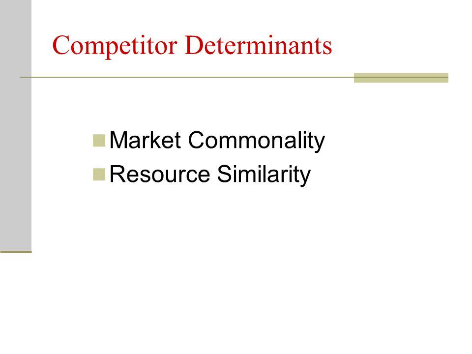 Competitor Determinants