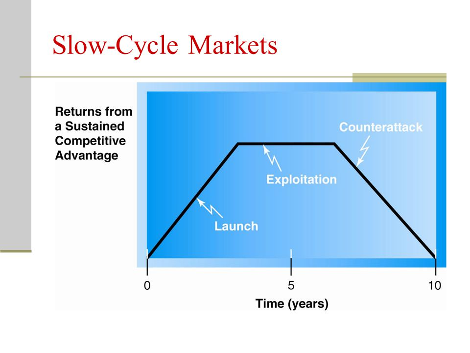 Slow-Cycle Markets