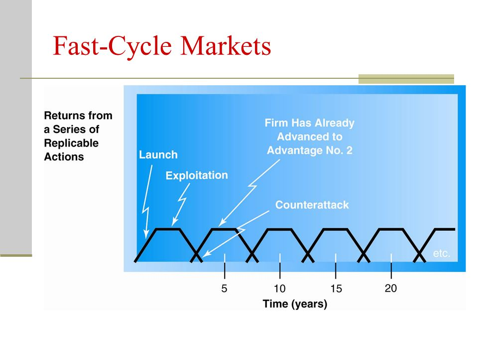 Fast-Cycle Markets