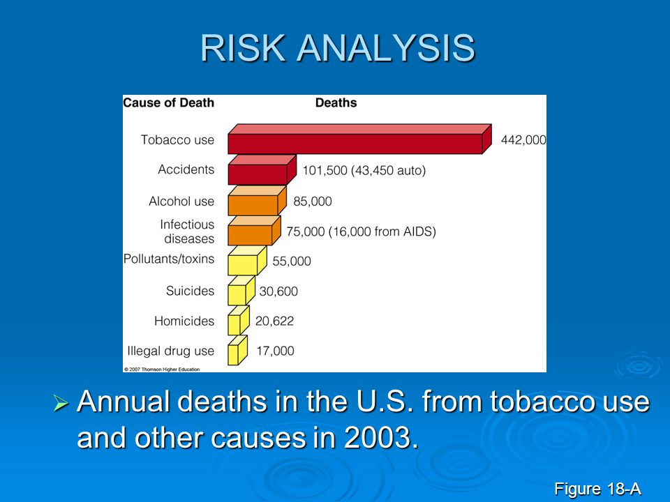 RISK ANALYSIS Annual deaths in the U.S. from tobacco use and other causes in 2003. Figure 18-A