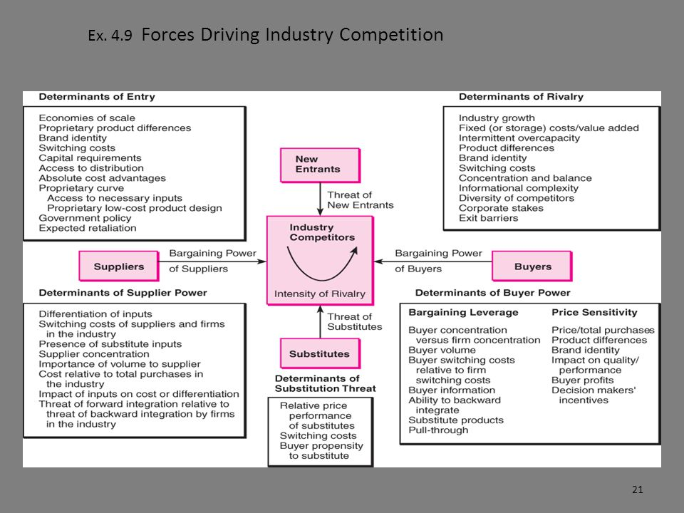 Ex. 4.9 Forces Driving Industry Competition