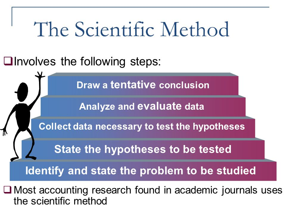 The Scientific Method Involves the following steps: