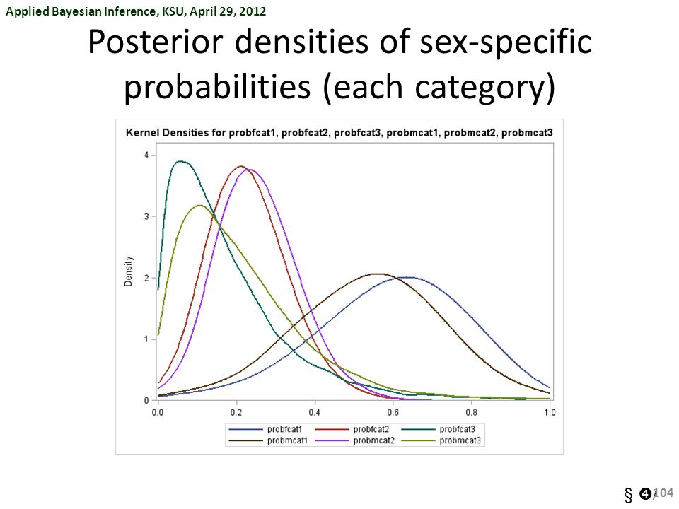 Posterior densities of sex-specific probabilities (each category)