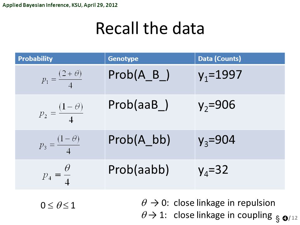 Recall the data Prob(A_B_) y1=1997 Prob(aaB_) y2=906 Prob(A_bb) y3=904