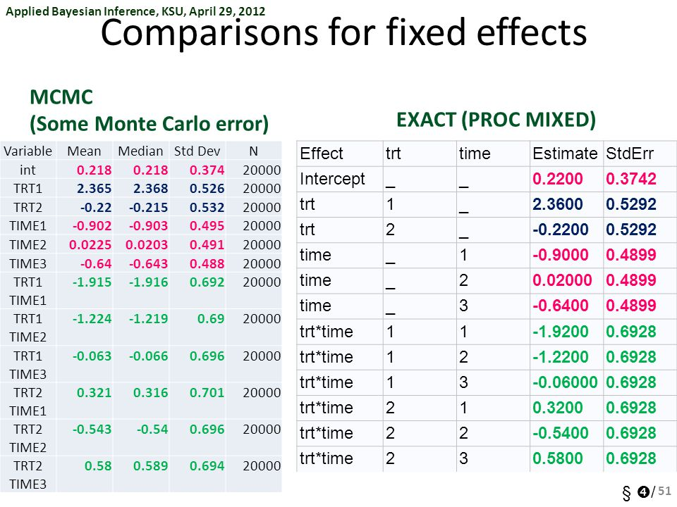 Comparisons for fixed effects