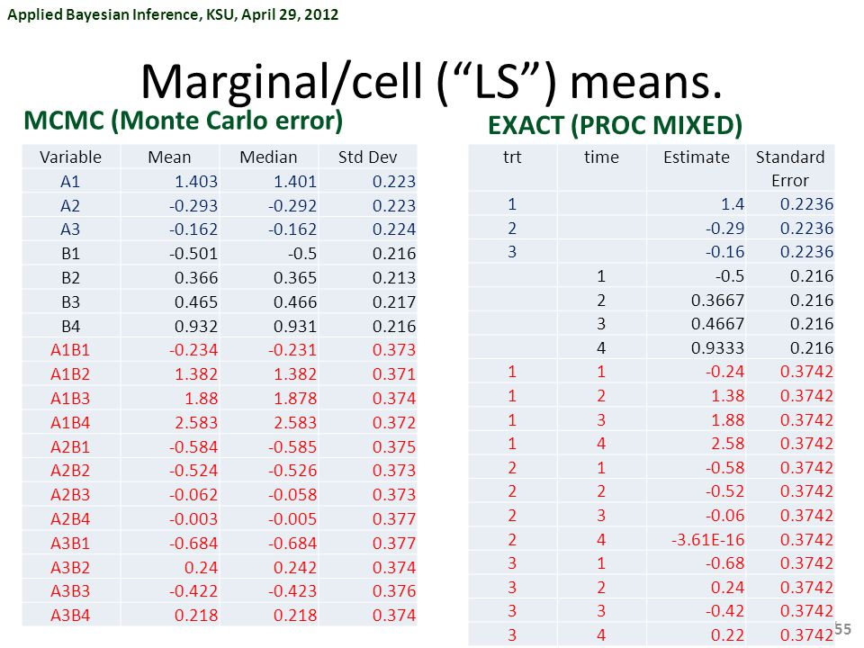 Marginal/cell ( LS ) means.