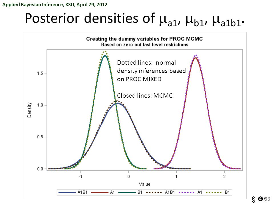 Posterior densities of ma1, mb1, ma1b1.