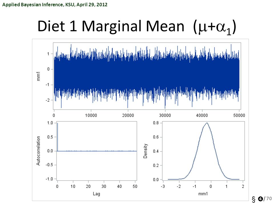 Diet 1 Marginal Mean (m+a1)