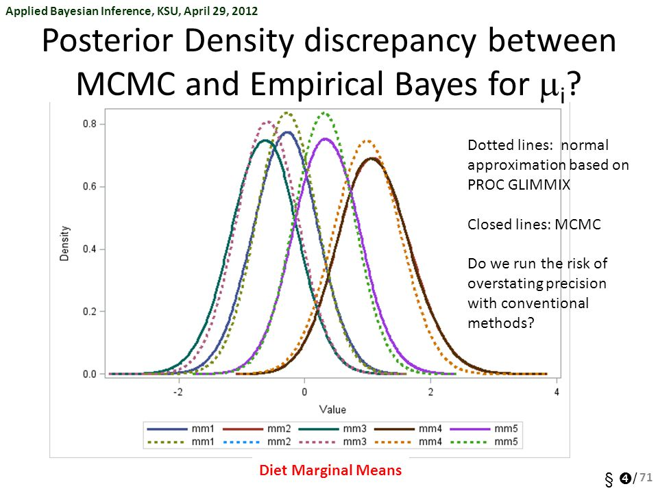 Posterior Density discrepancy between MCMC and Empirical Bayes for mi