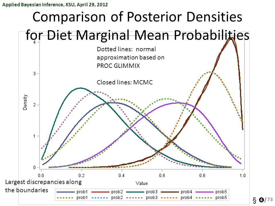 Comparison of Posterior Densities for Diet Marginal Mean Probabilities