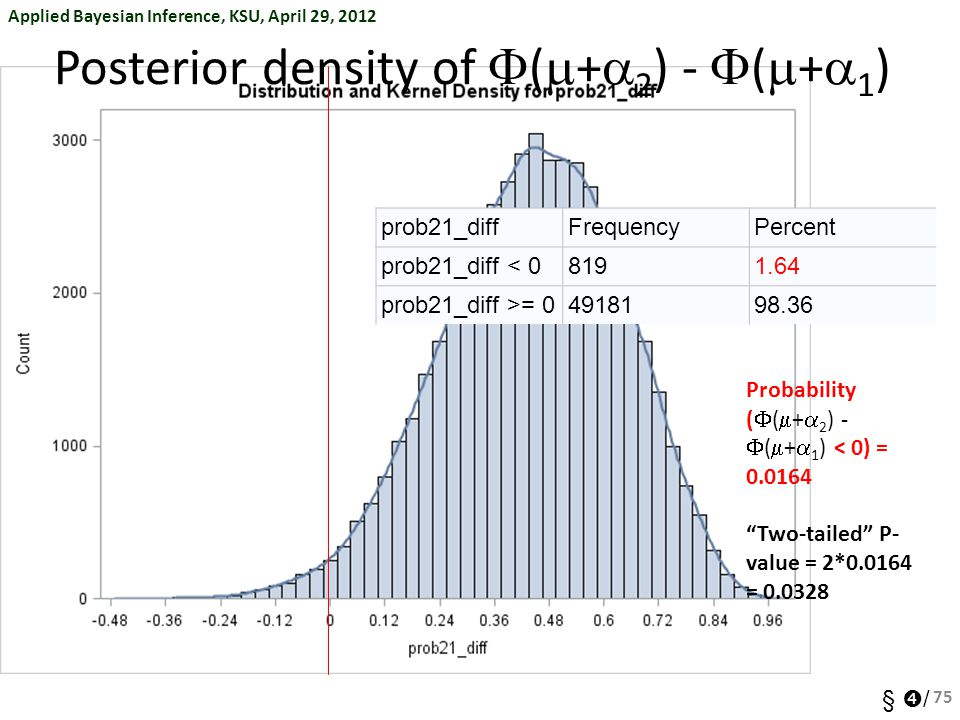 Posterior density of F(m+a2) - F(m+a1)