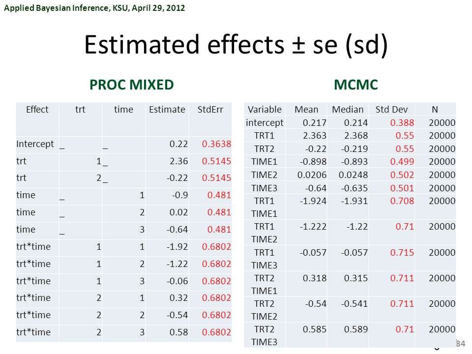 Estimated effects ± se (sd)