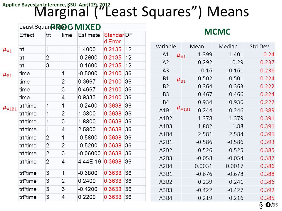 Marginal ( Least Squares ) Means