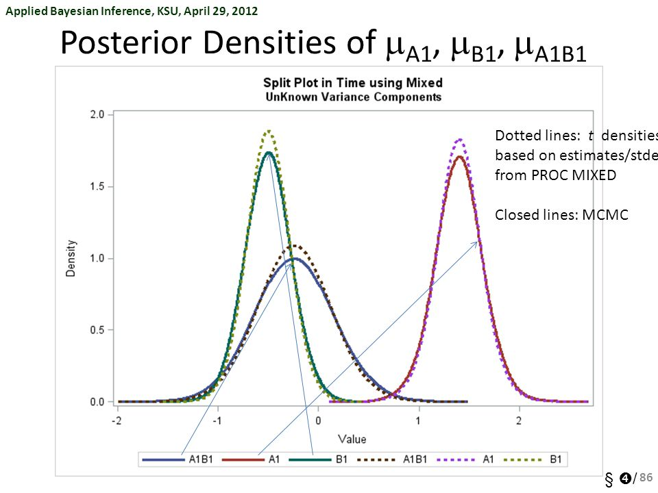 Posterior Densities of mA1, mB1, mA1B1