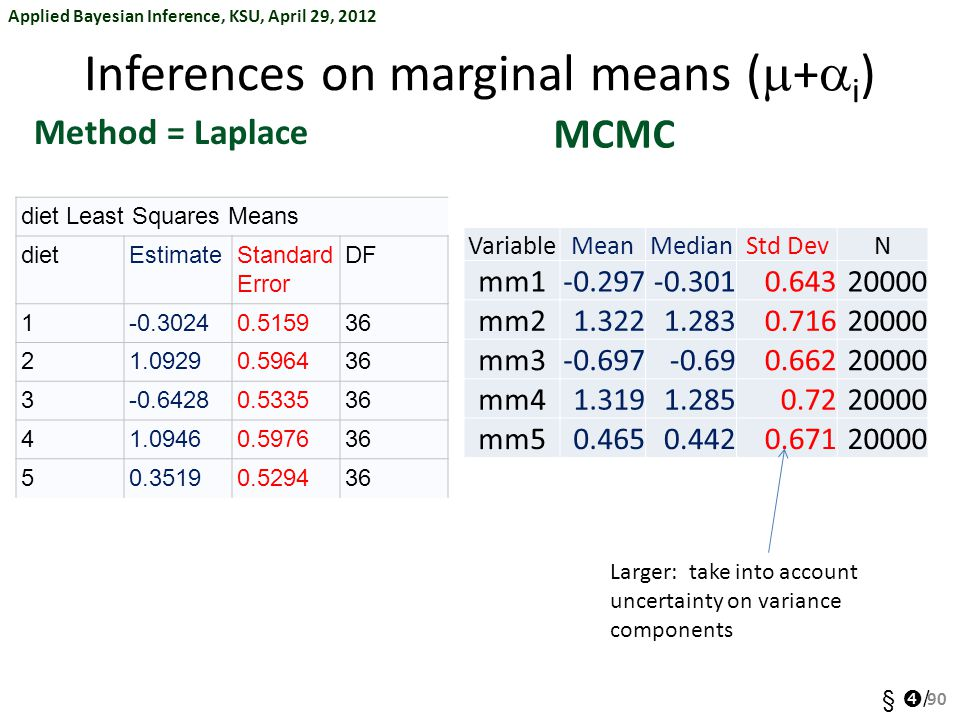 Inferences on marginal means (m+ai)