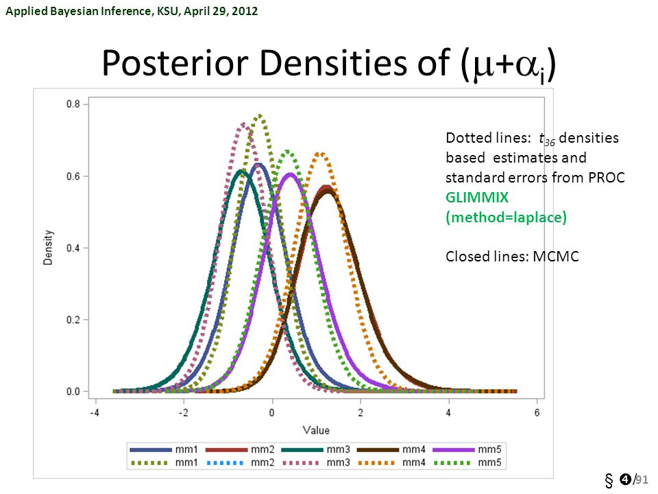 Posterior Densities of (m+ai)