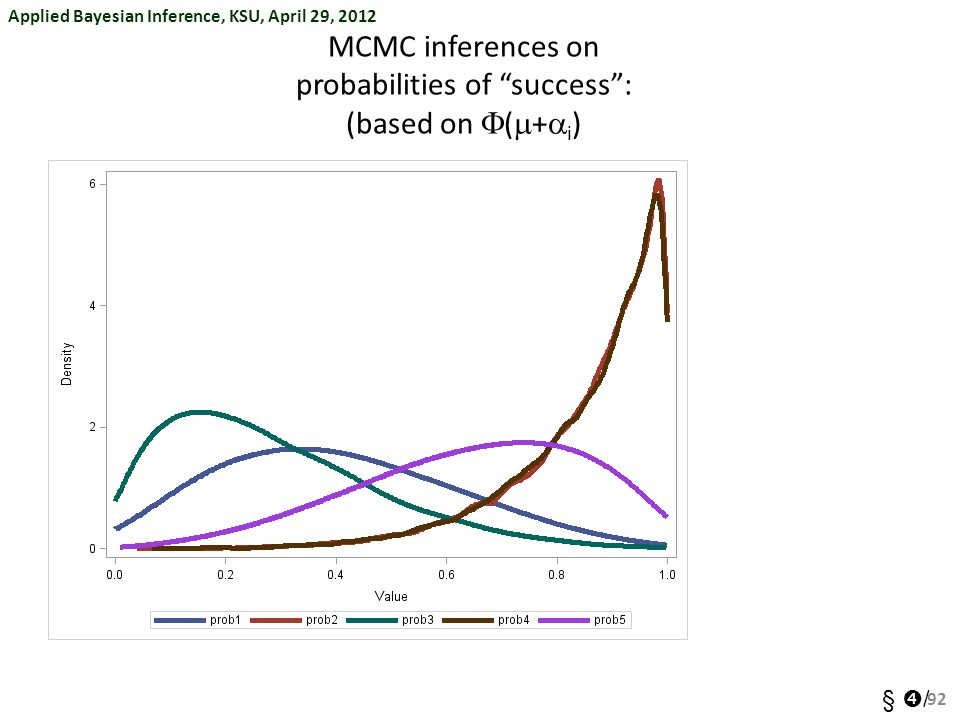 MCMC inferences on probabilities of success : (based on F(m+ai)