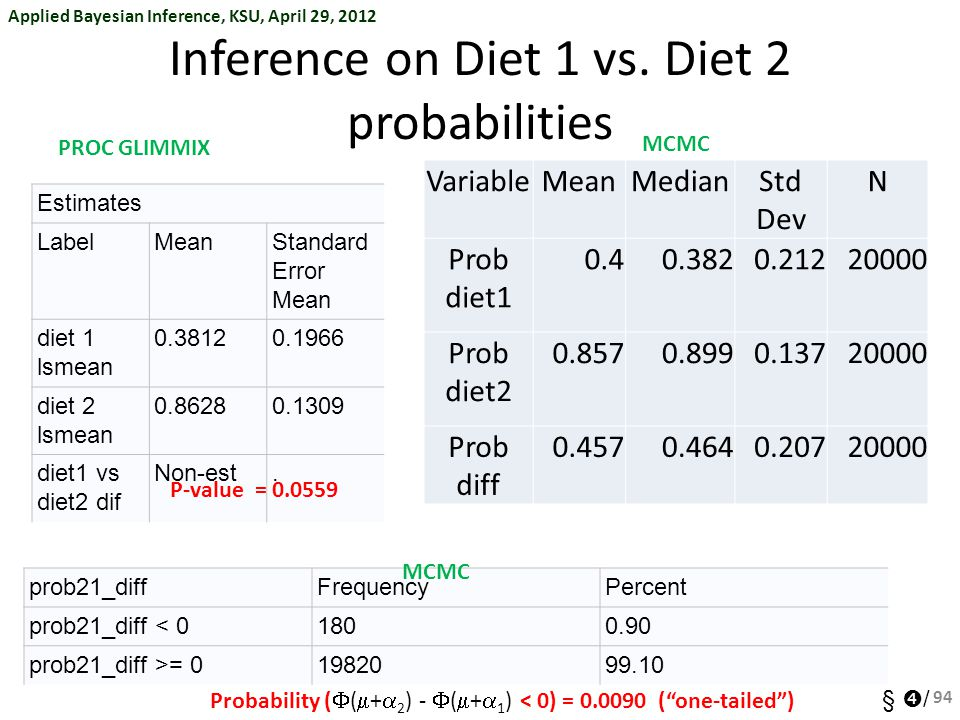 Inference on Diet 1 vs. Diet 2 probabilities