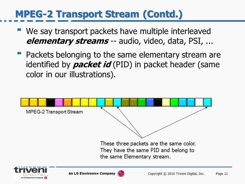 MPEG-2 Transport Stream (Contd.)