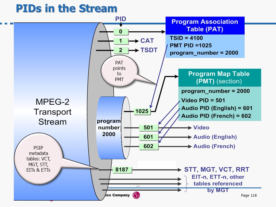 PSIP metadata tables: VCT, MGT, STT, EITs & ETTs