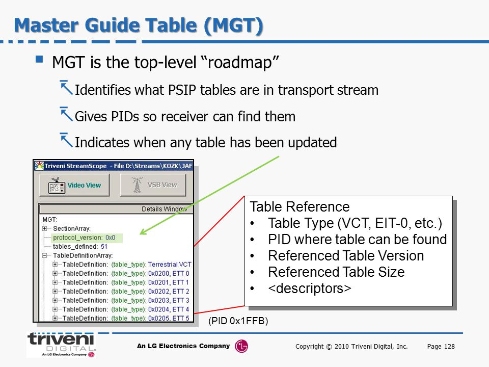 Master Guide Table (MGT)