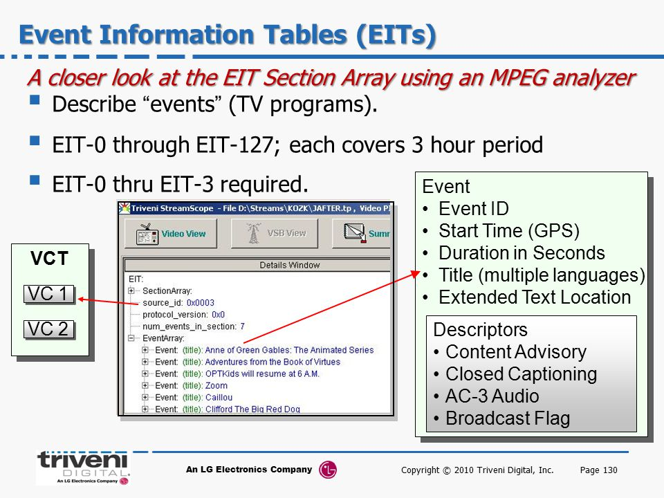 Event Information Tables (EITs)
