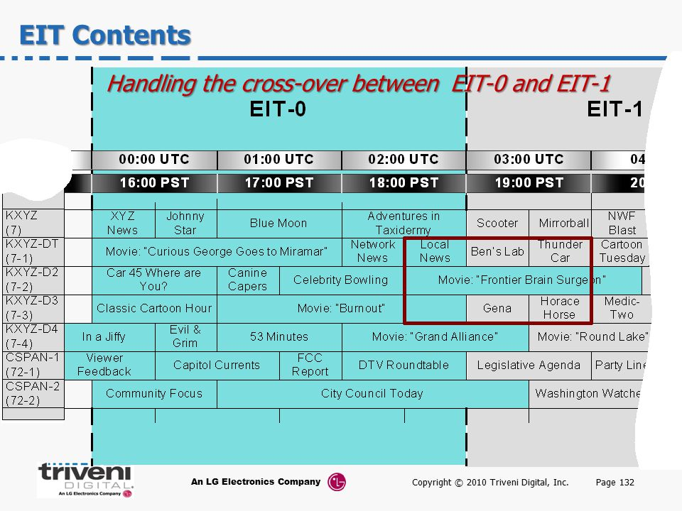 EIT Contents Handling the cross-over between EIT-0 and EIT-1