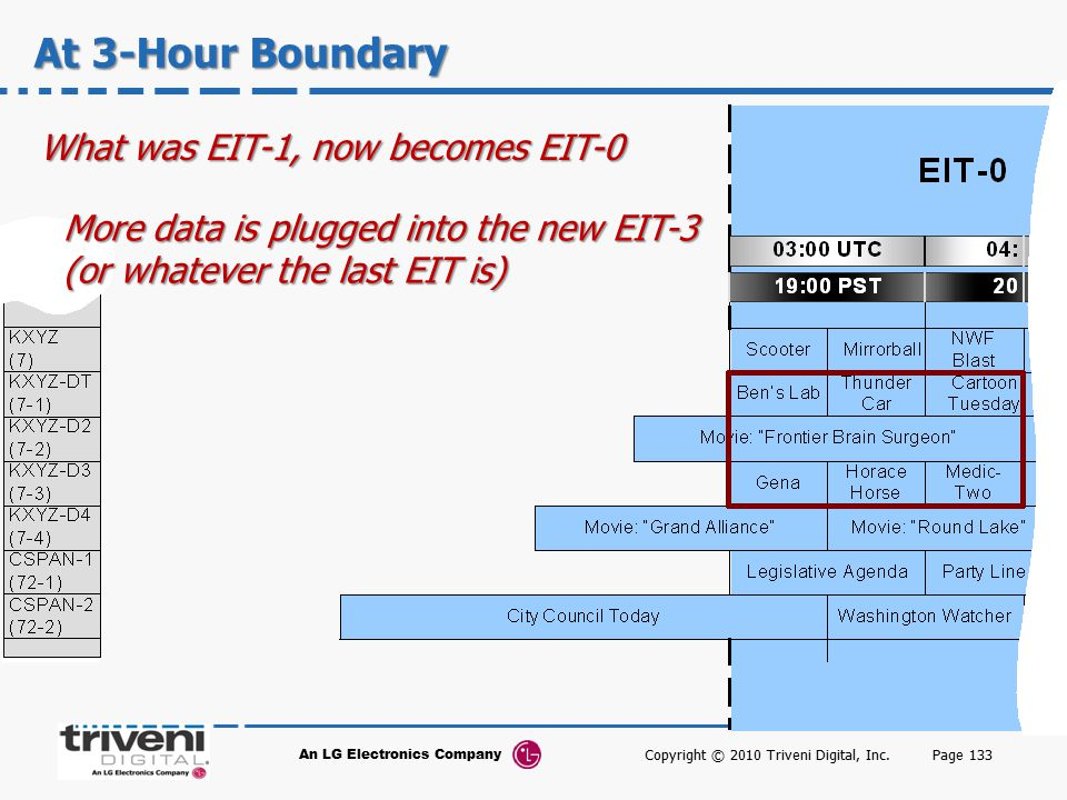 At 3-Hour Boundary What was EIT-1, now becomes EIT-0