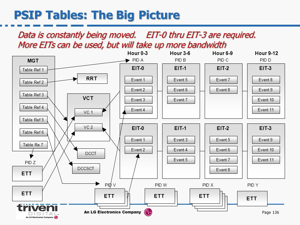 PSIP Tables: The Big Picture