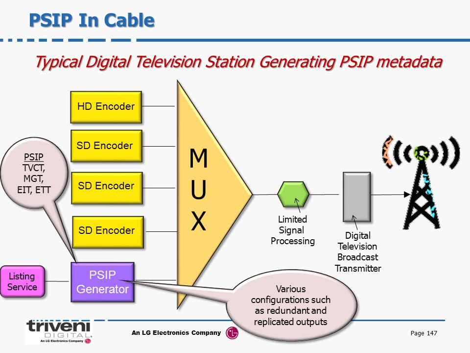PSIP In Cable Typical Digital Television Station Generating PSIP metadata. HD Encoder. PSIP. TVCT,