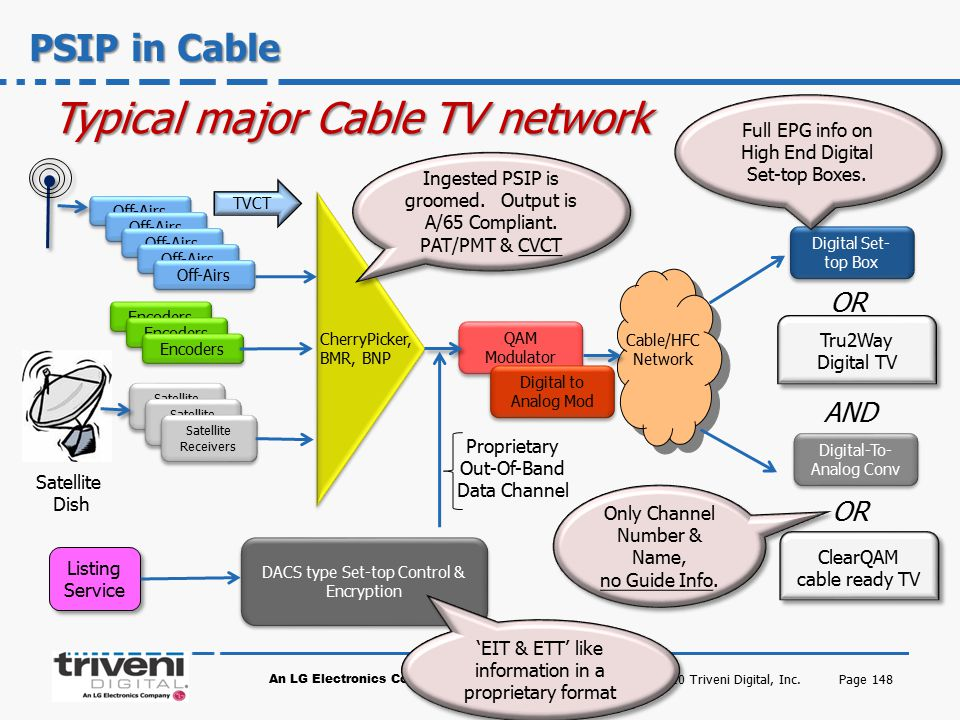 Typical major Cable TV network